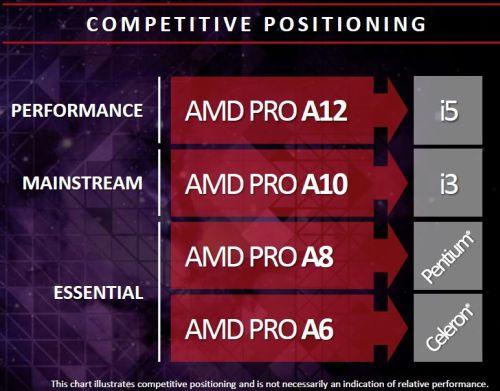 Сравнение APU AMD Bristol Ridge с конкурирующими процессорами Intel