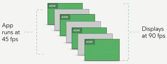 Отрисованные системой кадры чередуются с «синтетическими» кадрами ASW