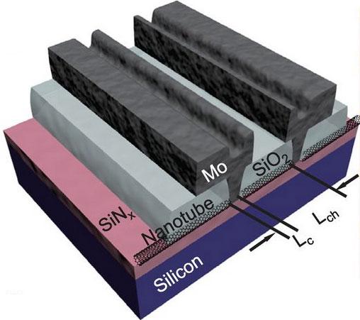 IBM предлагает использовать углеродные нанотрубки в качестве каналов транзисторов
