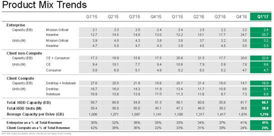 Динамика поставок накопителей компании Seagate с разбивкой по категориям и кварталам (источник Seagate)