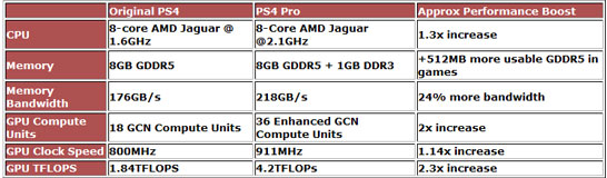 Сравнение спецификаций APU AMD для приставок Sony PlayStation 4 и Sony PlayStation 4 Pro (неофициальное, данные Overclock3D)