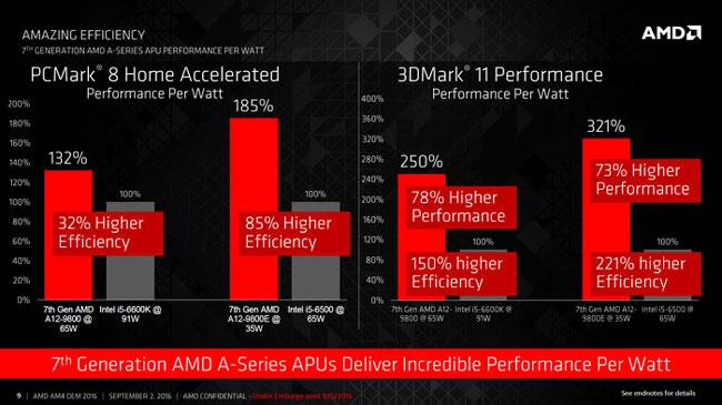 Сравнение энергоэффективности новых процессоров AMD и процессоров Intel