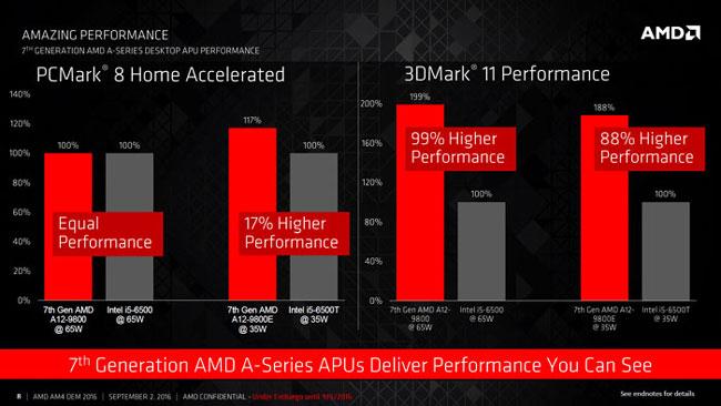 Сравнение производительности новых процессоров AMD и процессоров Intel
