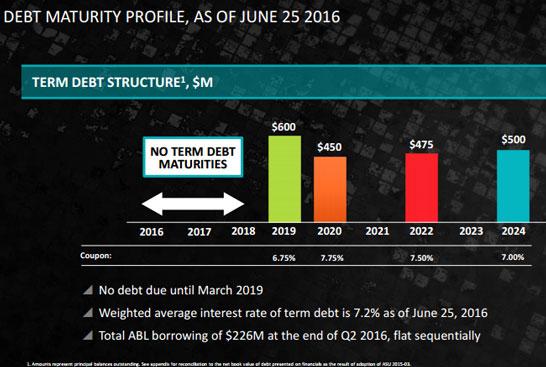 Структура кредитных обязательств компании AMD (данные на лето 2016 года)