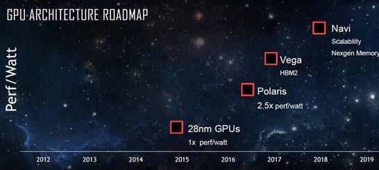 Прежние планы AMD по выводу на рынок новых архитектур (ждём официальной коррекции)