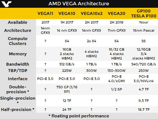 Заполняем пробелы в ожидаемых спецификациях будущих GPU компании AMD