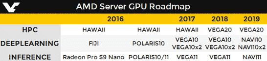 Примерные планы AMD по выводу новых графических архитектур на рынок серверов