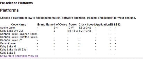 Табличка с сайта Intel с упоминанием кодовых имён будущих процессоров