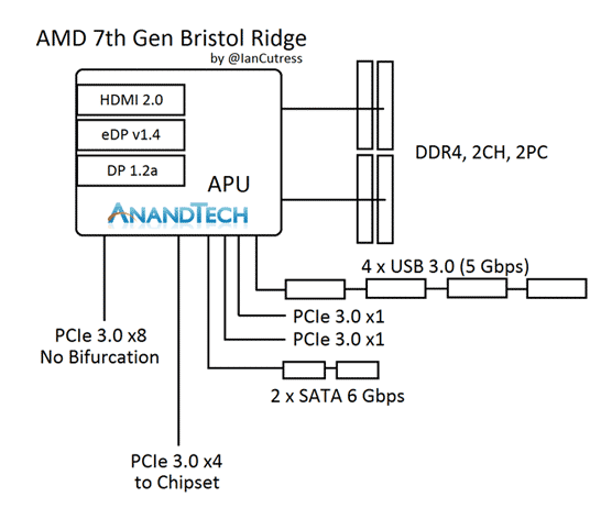 Интерфейсы, встроенные в новые APU компании AMD (Bristol Ridge)