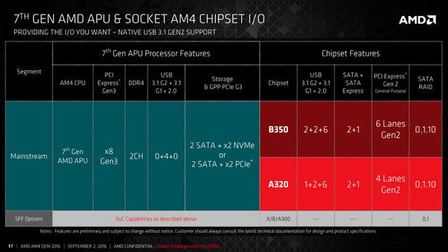 Возможности новых процессоров и чипсетов AMD