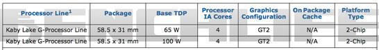 Ожидаются две модели процессоров Intel с интегрированным на подложку GPU компании AMD