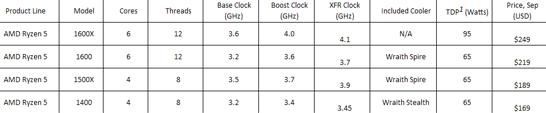 Ассортимент, характеристики и оптовые цены на процессоры семейства AMD Ryzen 5