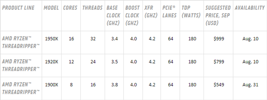 Спецификации трёх настольных процессоров AMD для высокопроизводительных систем