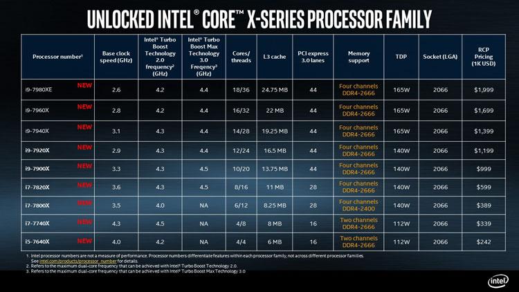 Основные спецификации процессоров Intel серии Skylake-X