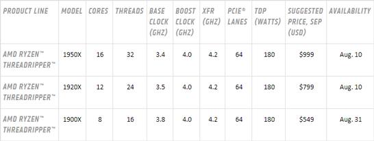 Спецификации трёх настольных процессоров AMD Ryzen Threadripper для высокопроизводительных систем