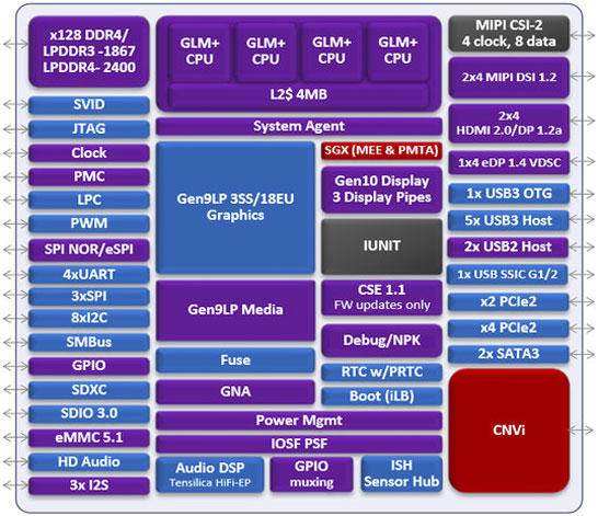 Блок-схема SoC Intel Gemini Lake