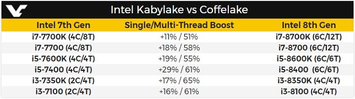 Сравнительная производительность моделей Core i7 8-го и 7-го поколений (Coffee Lake и Kaby Lake)