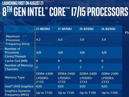 Представленные модели и спецификации процессоров