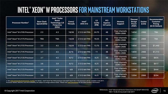 Основные характеристики моделей Intel Xeon W (Skylake)
