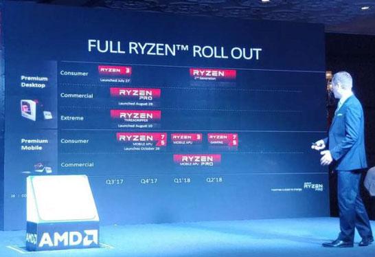 Слайд с планами AMD по выводу второго поколения настольных процессоров линеек Ryzen