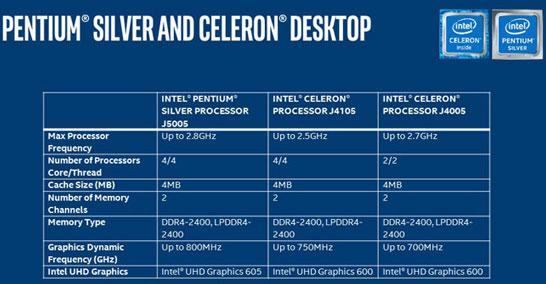 Основные характеристики настольных моделей процессоров Intel на архитектуре Gemini Lake