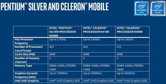 Основные характеристики ноутбучных моделей процессоров Intel на архитектуре Gemini Lake