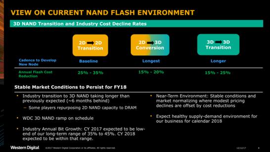 Совершенствование 3D NAND даётся сложнее, чем 2D NAND