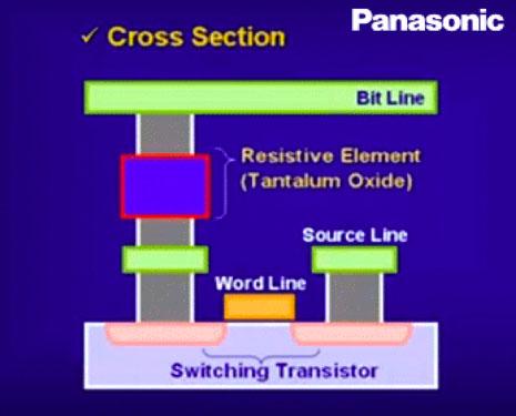 Схематическое строение ячейки ReRAM по версии компании Panasonic