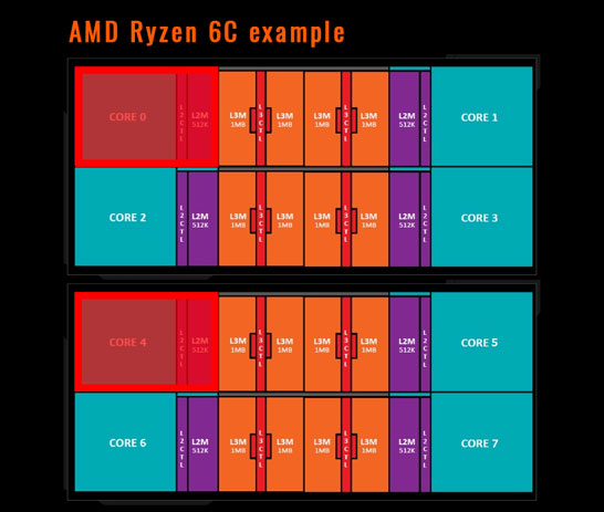 Возможная конфигурация 6-ядерного кристалла AMD Ryzen