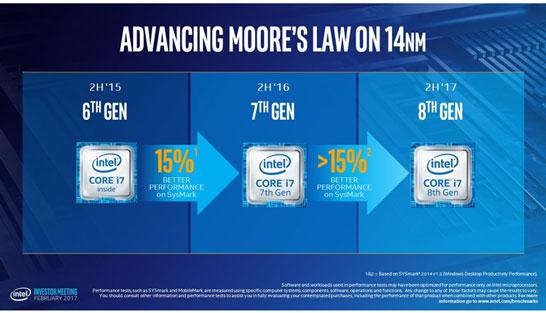 Диаграмма последовательного роста производительности актуальных и будущих микропроцессоров Intel