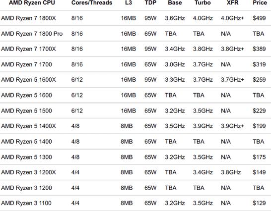 Ожидаемый модельный ряд процессоров AMD Ryzen и предполагаемые спецификации моделей