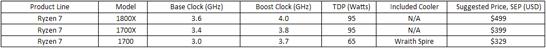 Процессоры AMD Ryzen, которые уже можно заказать и получить через неделю