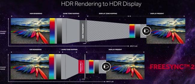 Технология AMD FreeSync 2 существенно снизит задержки с выводом изображения на совместимых мониторах