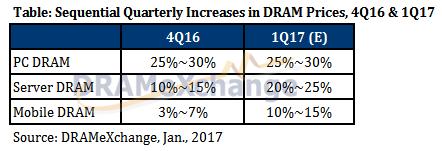 Прогноз DRAMeXchange о возможных колебаниях средних оптовых цен на DRAM