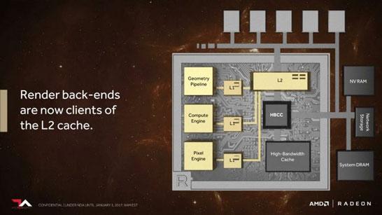 Блок-схема организации работы блоков в GPU Vega