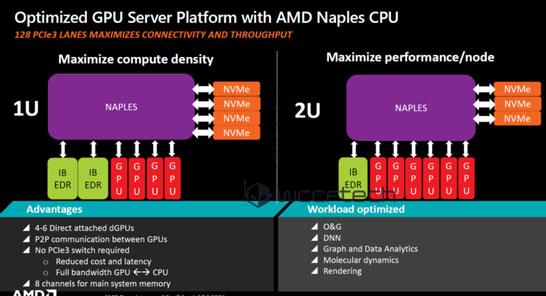 Внешние интерфейсы процессоров AMD Naples (Zen)