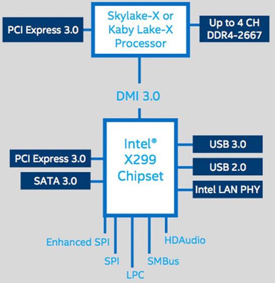 Блок-схема чипсета Intel X299 и процессоров Skylake-X