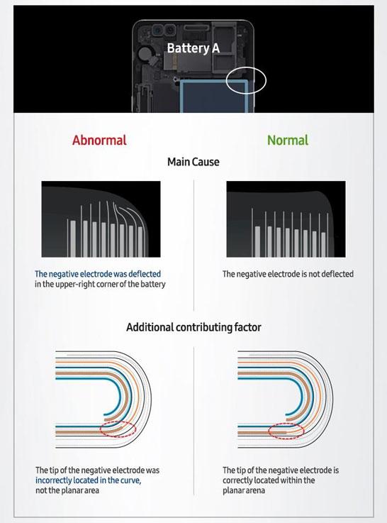 Дефект батарей производства Samsung SDI (Производитель A)