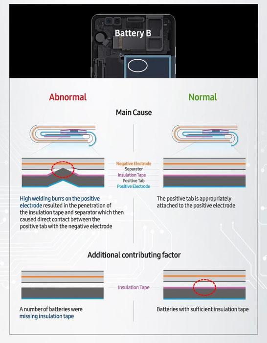 Дефект батарей производства компании Amperex Technology (Производитель B)