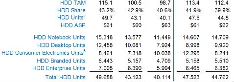 Данные о поставках жёстких дисков компании Western Digital  за последние пять кварталов, включая отчётный (четвёртый квартал календарного 2016 года)