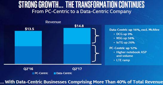 Сравнение динамики серверной и клиентских групп Intel