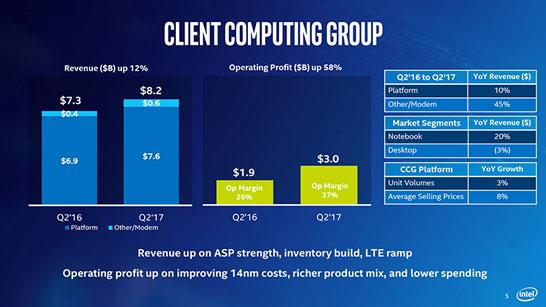 Структура выручки клиентской группы Intel