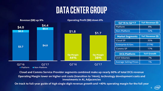 Структура выручки серверной группы Intel