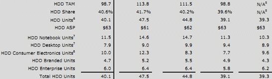 Динамика поставок жёстких дисков компанией Western Digital за последние четыре квартала
