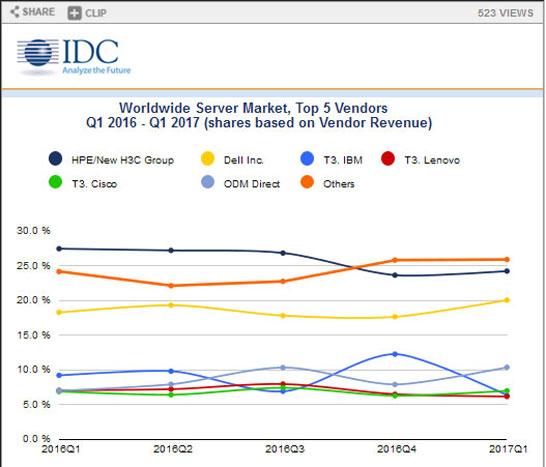 Динамика изменения рыночных долей ведущих производителей серверов (IDC)