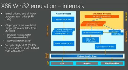 Microsoft обещает «естественную» эмуляцию x86 ISA на ядрах ARM