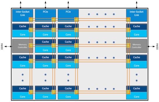Блок-схема ячеистой процессорной шины Intel