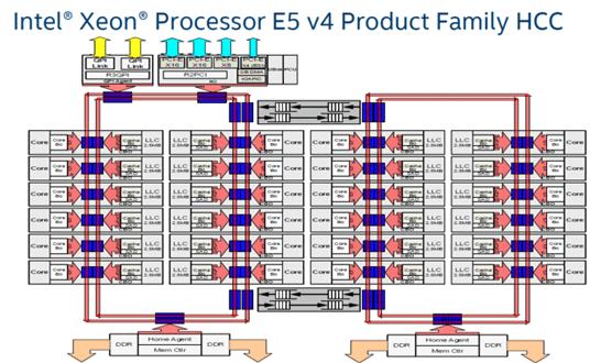 Блок-схема кольцевой процессорной шины Intel