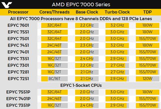 Спецификации моделей процессоров AMD EPYC 7000-й серии (VideoCardz)