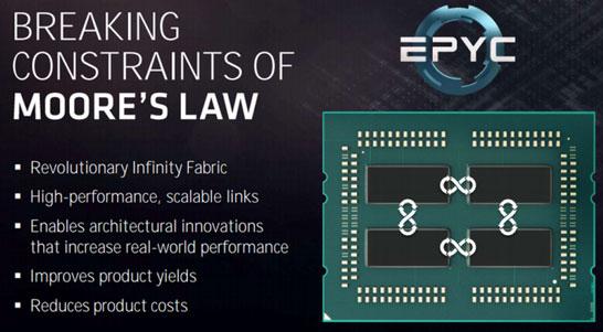 Блок-схема процессорной шины AMD Infinity Fabric